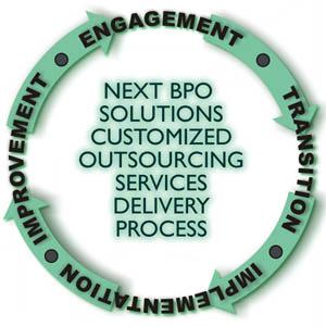 BPO Company Philippines